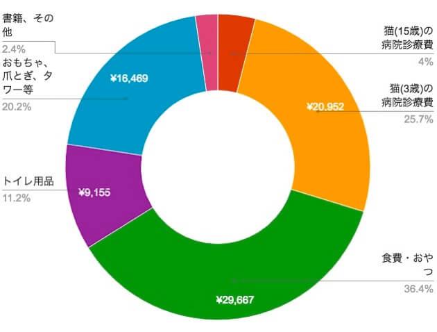 2016年に猫にかかった費用の円グラフ